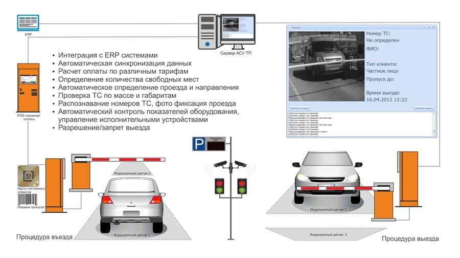 схема работы Автоматическая парковка